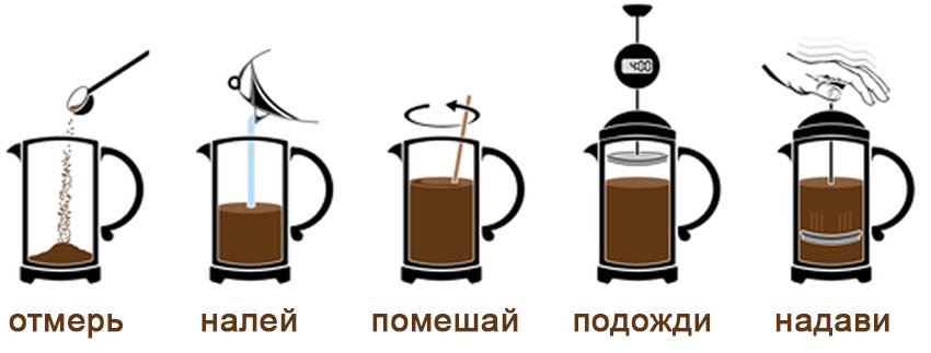 Приготовление кофе с помощью френч-пресса